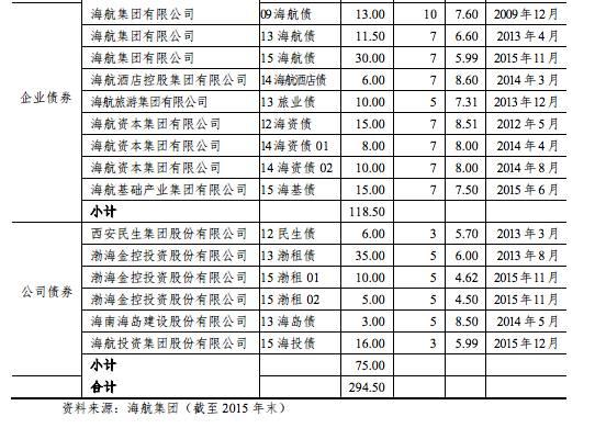 截至2015年,海航集团及其合并报表范围内的子公司,已发行债券待偿还债券本金余额达294亿元。 图据新世纪评级