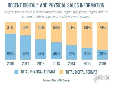 美国2016年数字版游戏销量远超实体版 基本都玩FPS