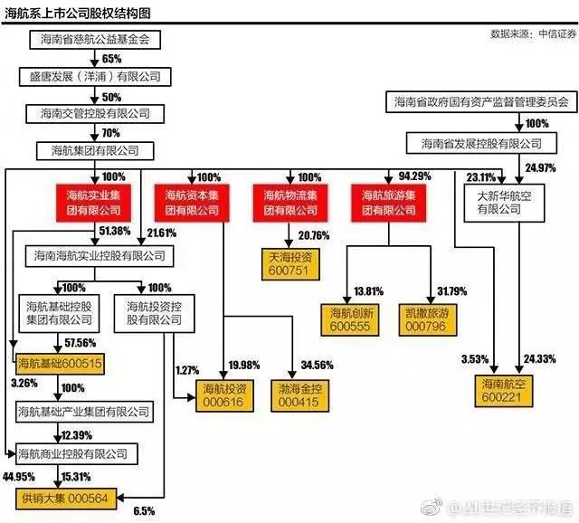 海航集团实际控制人与旗下上市公司股权结构图。图据 21世纪经济报道。
