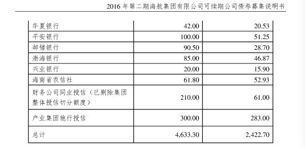 截至2015年底,海航集团获得银行授信4633亿元。 图据海航集团债券募集说明书