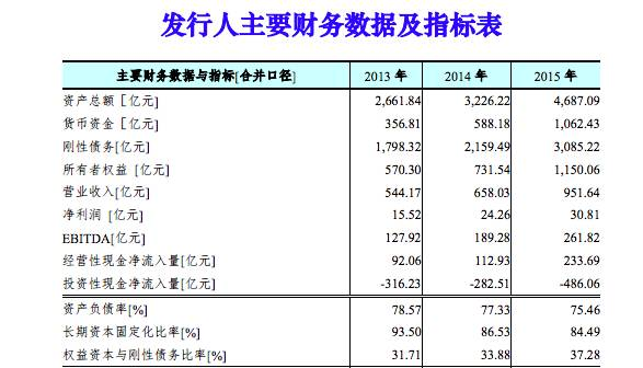 2015年,海航集团实现营收4687亿元,净利润30亿元。图据新世纪评级