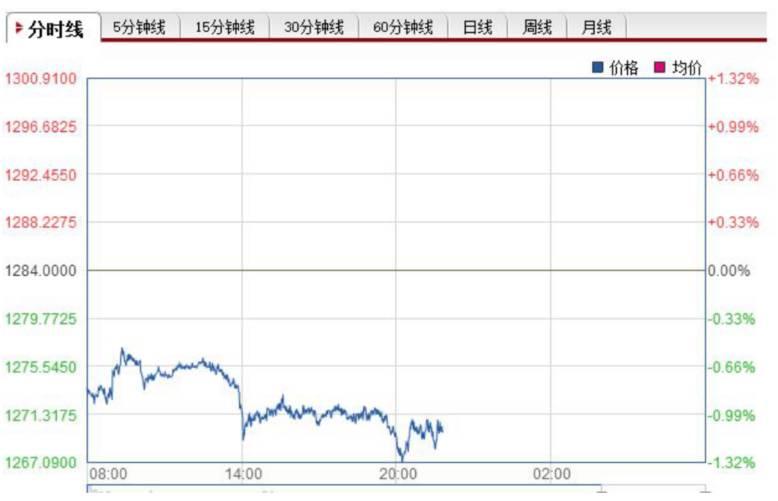 ▲黄金价格跳空低开,跌幅扩大图片来源:和讯网