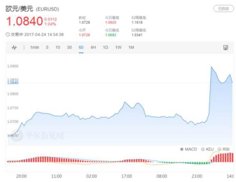 ▲欧元兑美元汇率走势(来源:华尔街见闻)