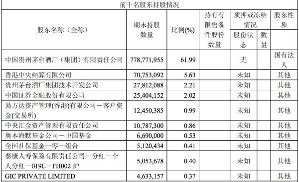 贵州茅台前十名股东持股情况