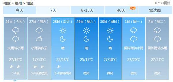 福建今天全省迎中雨福州局地暴雨 明天降温10℃