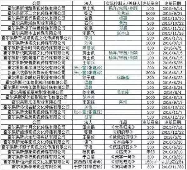 ▲在霍尔果斯注册部分公司(西安晚报/图)