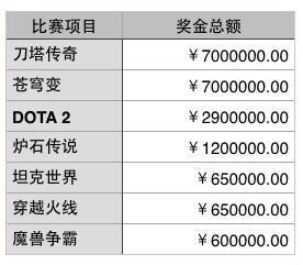 WCA 2014 的奖金额度