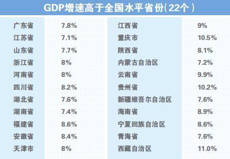 2011中国各省gdp排行_全国各省gdp排名2017:22省超水平辽宁注水过千亿
