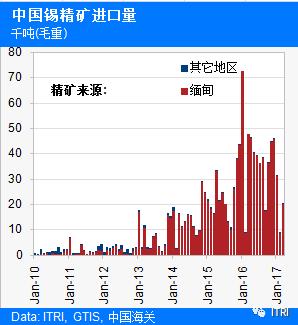 缅甸锡矿石出口量持续下降