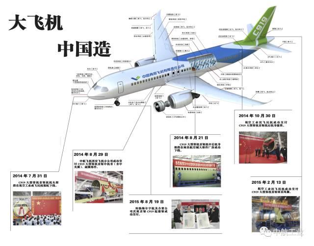 2017年5月5日下午,C919大型客机首架试飞机(编号101架机)在上海浦东国际机场成功首飞,整个飞行过程顺利平稳,飞机各系统功能正常,运行良好。中共中央、国务院对C919大型客机成功首飞发来贺电。 中共中央国务院对C919大型客机首飞成功的贺电 国务院大型飞机重大专项领导小组,中国商用飞机有限责任公司,并参加C919大型客机首次飞行任务的各参研参试单位和全体同志: 在C919大型客机首飞成功之际,中共中央国务院向参加大型客机研制任务的全体参研参试单位和人员表示热烈的祝贺和亲切的慰问。 C919大型