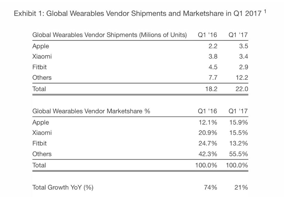 一季度可穿戴设备同比增长21% 苹果以350万销量登顶