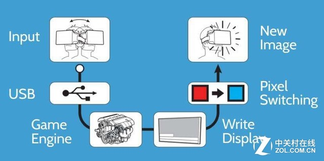 人类会因为VR视觉和动作不统一而产生晕眩感