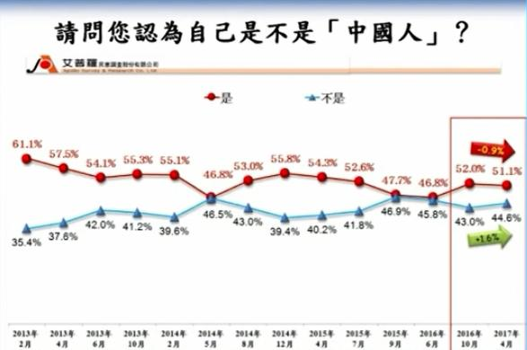 台湾艾普罗针对台湾民众的国族认同进行民意调查。