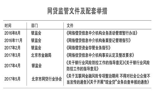 北京网贷监管升级洗牌加速,不当宣传受约束