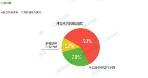 上海消保委:6成共享单车投诉来自退款难