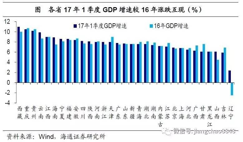 2021各省gdp增速_中国gdp增速图