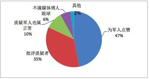 图2。网民观点分类占比