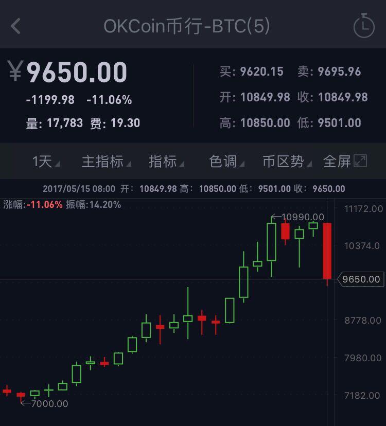 """四川""""矿场""""被关停 比特币挺过勒索病毒后暴跌逾10%"""