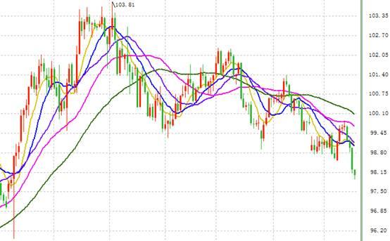 (美元指数日线走势图 来源:FX168财经网)