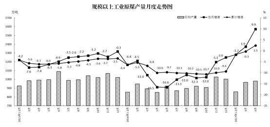同比下降0.6%;日均加工量148.2万吨万达娱乐平台官网