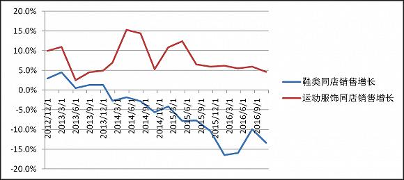 百丽鞋类和运动服饰同店销售增长对比。数据来源:港交所