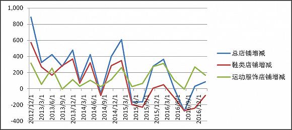 百丽店铺数分季度增减幅度。数据来源:港交所