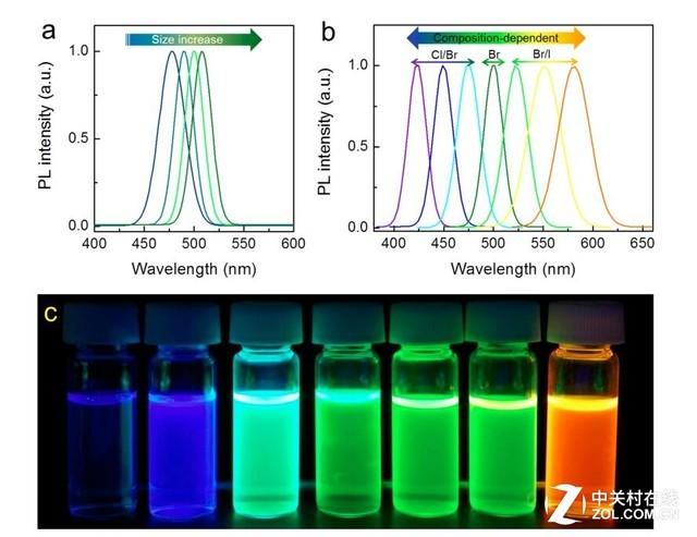 OLED和量子点是目前最受关注的两大显示技术