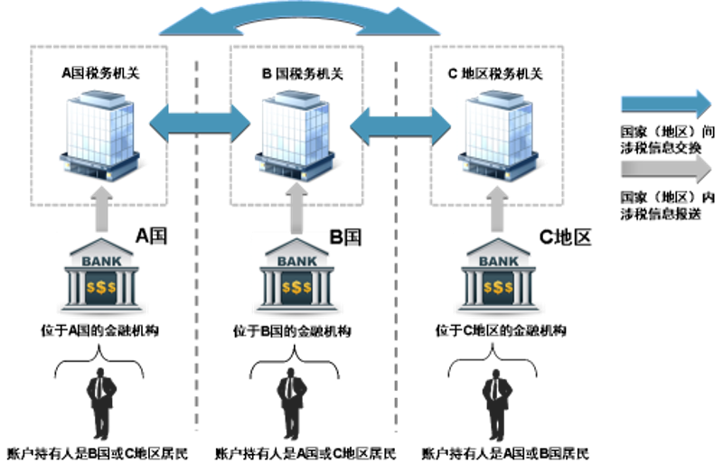 """根据""""标准""""开展金融账户涉税信息自动交换的过程 图片来源:央行网站"""