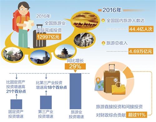 今年旅游直接投资有望超1.5万亿元