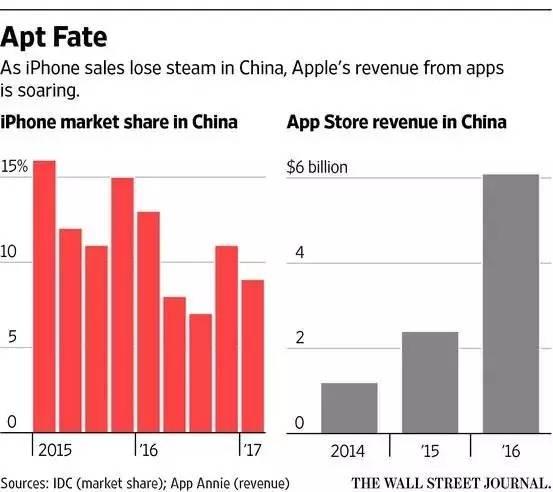 ▲左:iPhone中国市场占有率;右:苹果App Store在中国营收(来源:华尔街日报)