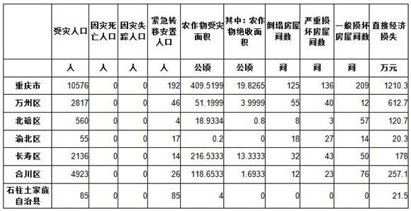 暴雨致重庆6个区县受灾 造成直接经济损失1210万元