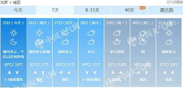 北京周末或再现35℃高温天。