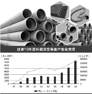 透明价格重塑市场 塑料期货10年累计交割177万吨