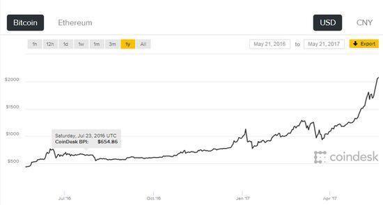 7年疯涨83万倍!比特币究竟是怎么来的?它到底