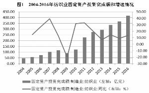 2012年江苏联发纺织股份有限公司公司债券2017年跟踪名望评级陈述