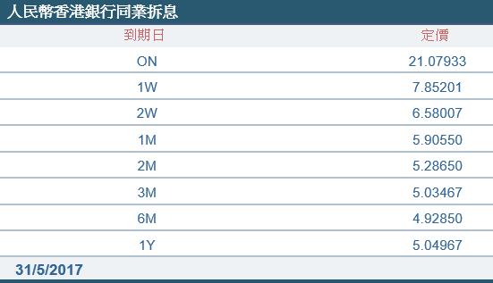 (来源:财资市场公会)