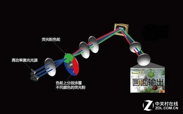 单色激光投影机的原理
