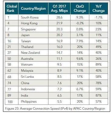全球网速大比拼:韩国夺冠 大陆7.6Mbps排在第74位的照片 - 2