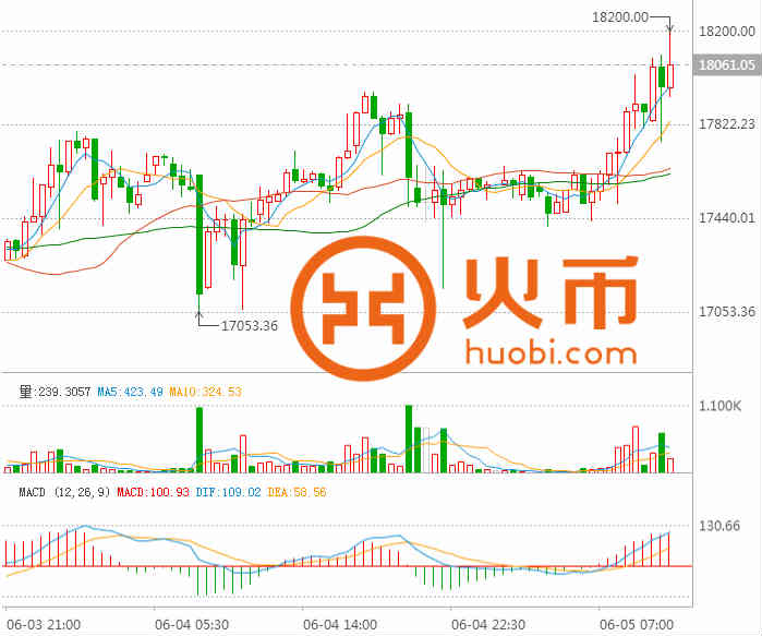 比特币:币价再度飙高 日韩成为市场新势力 (1)