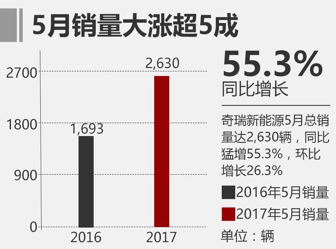 奇瑞新能源5月销量增5成 今年目标3万辆