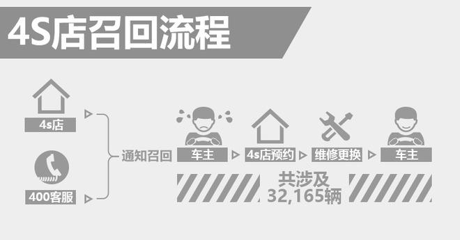 名爵MG3变速箱存安全隐患 4S店即将召回