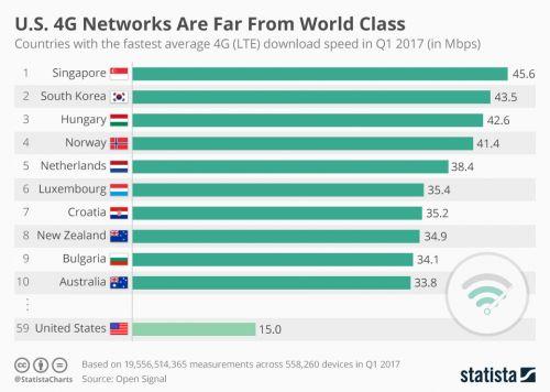 4G平均下载速度排名:新加坡全球第一 美国不在前列