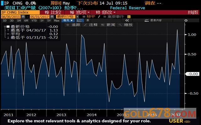 美国工业产出月率图