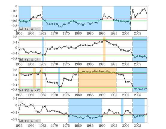 南亚夏季风环流的年际变率及其与相关海温场关系的年代际转变研究获