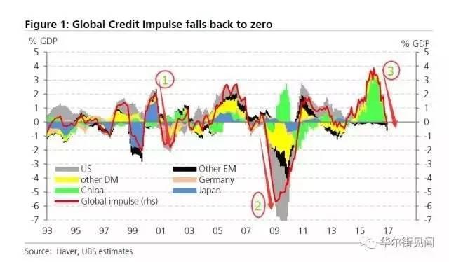 ▲全球信贷脉冲三次雪崩