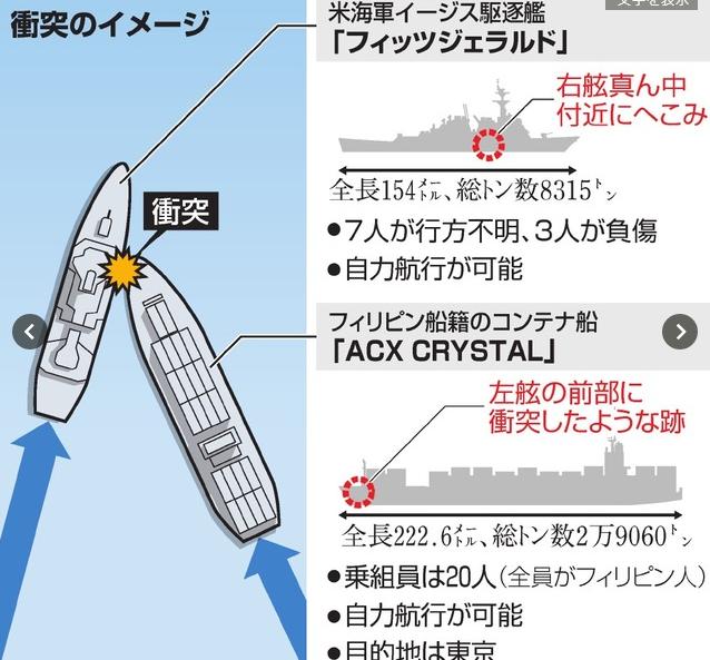 菲律賓籍集裝箱船只撞擊美軍艦右舷