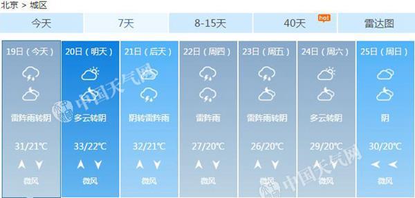 北京未来一周天气预报