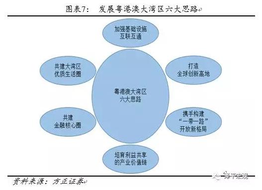 任泽平:粤港澳大湾区致力于打造国际一流湾区