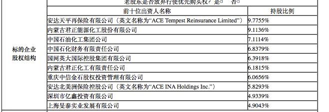 华泰保险350万股股权被转让 君正集团能否成大