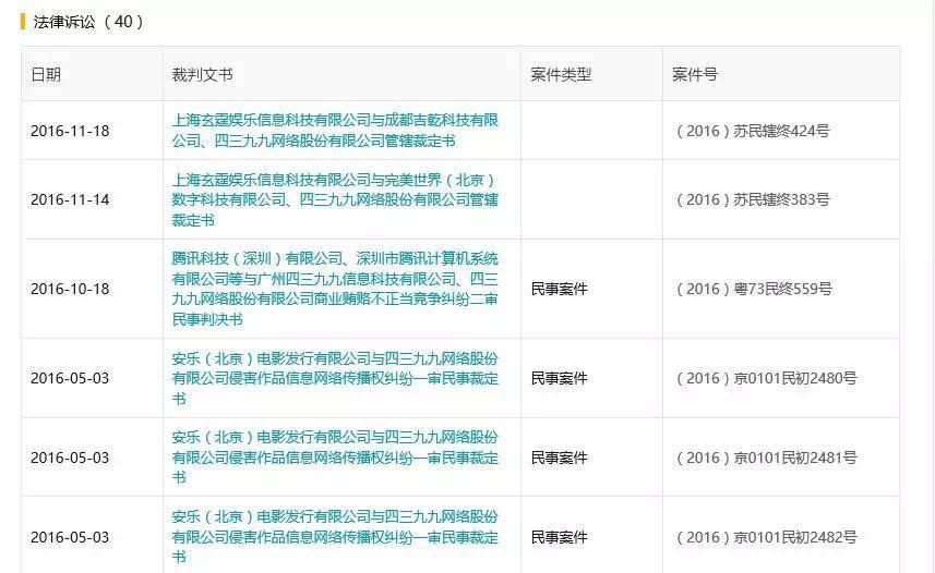 IPO前夕4399被举报带病闯关 股东蔡文胜突坠